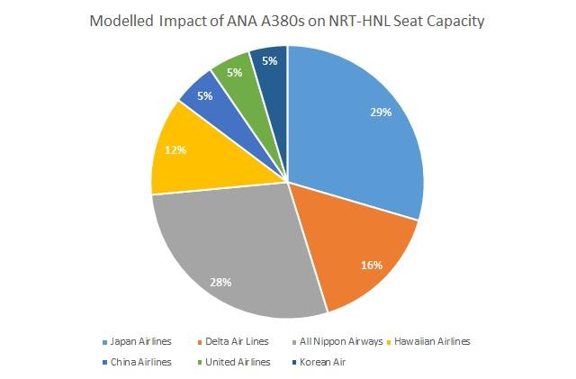ANA A380 NRT HNL modelled