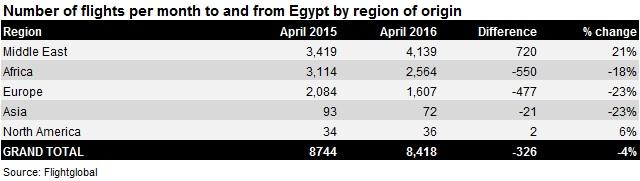 Egypt Apr-15/16 traffic by region