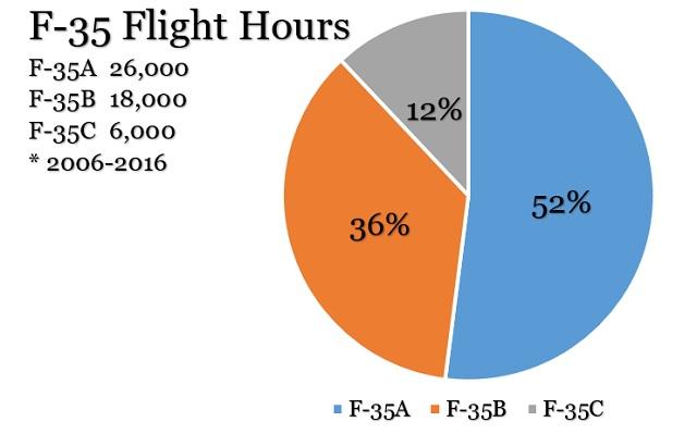 F-35 Flight Hours 2006-February 2016.