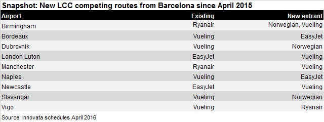 LCC competition Barcelona new routes APr 16