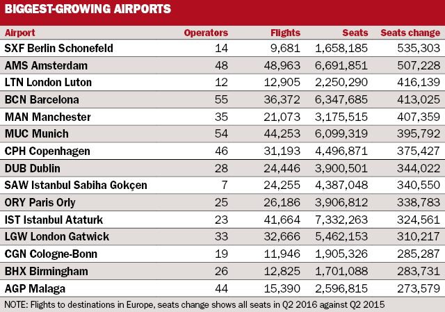 TOP 15 European airports by capacity Q2 2016