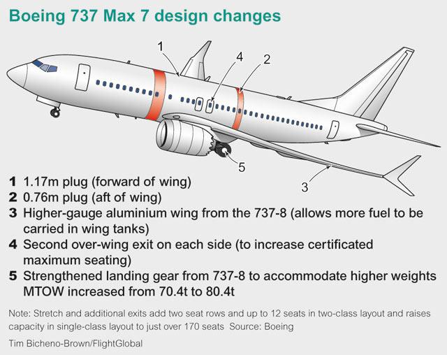 737-7 mock-up