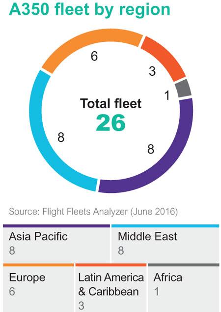 A350 by region