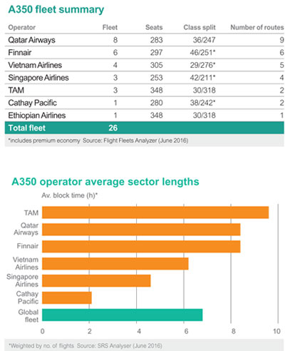 A350 Fleet Summary