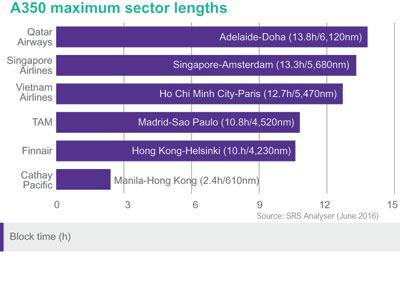 A350 maximum sector lengths