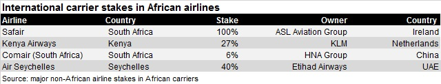 African airline investments Jul 16