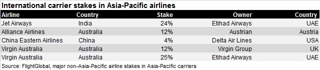 Asia-Pacific airline investments Jul 16 V2