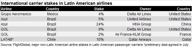 Latin American airline investments Jul 16 V3