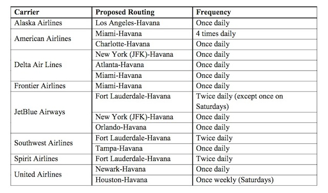 US Havana flights approved