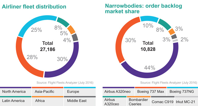 Airline fleet distribution and narrowbodies backlo