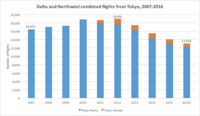 DL Tokyo flights