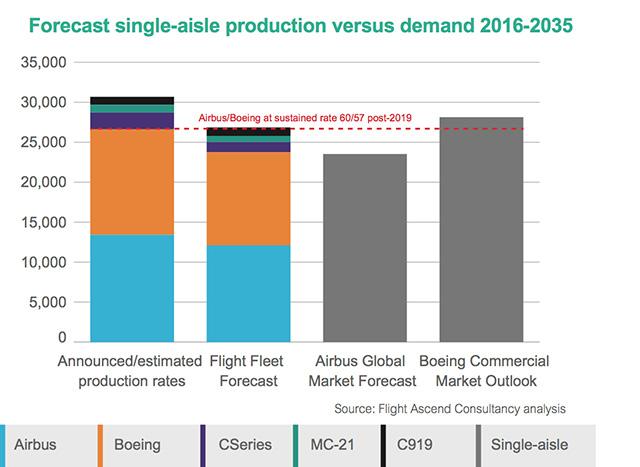Fleet Forecast single-aisle graph 2