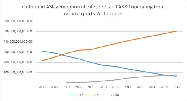 747,A380,777 outbound capacity