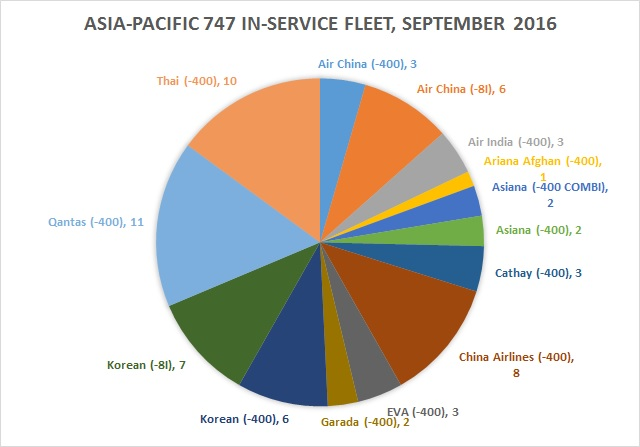 Asia-Pacific in service 747 fleet