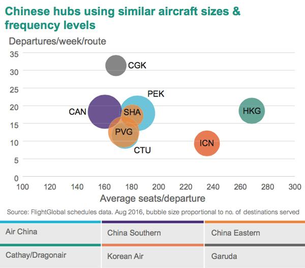 China airports graph