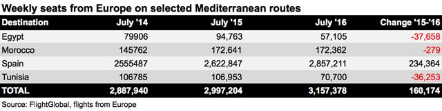Eur Med routes graph