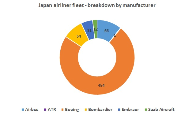 Japan fleet graph