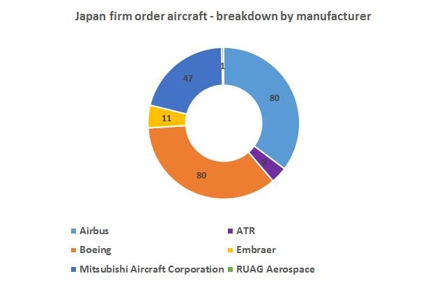Japan orders graph Mk II