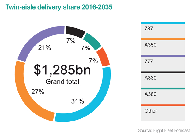 Twin-aisle delivery share 2016-2035