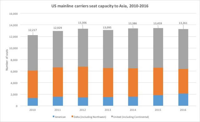 US-Asia capacity