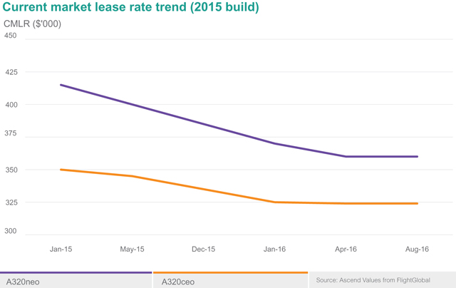 Current Lease Rate Neo&Max