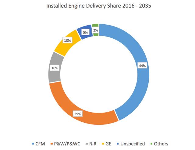 FFF engines