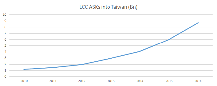 LCCs ASKs into taiwan