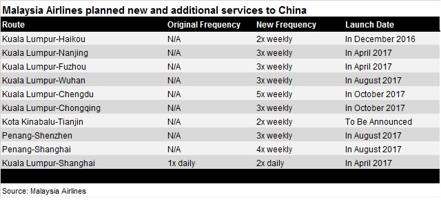 NEW Malaysia Airlines China expansion - 4 November