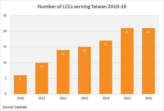 Taiwan LCCs 2010-16