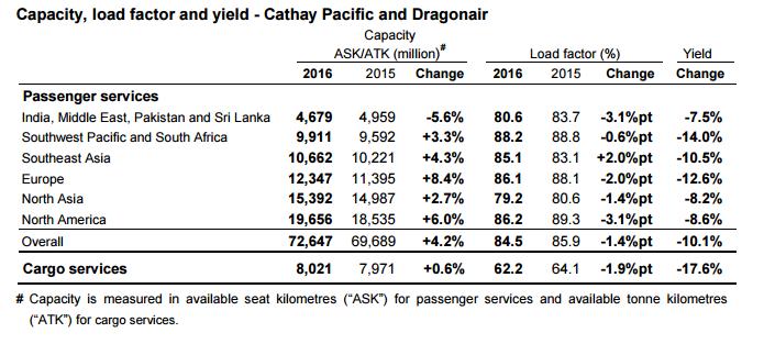 cathay stats