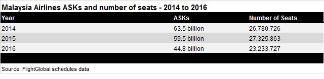 MAS ASK/seat numbers - 2014 to 2016