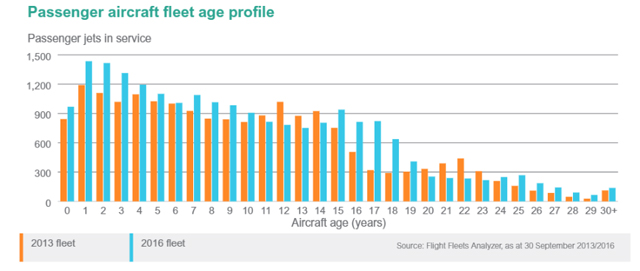 Passenger aircraft fleet age profile