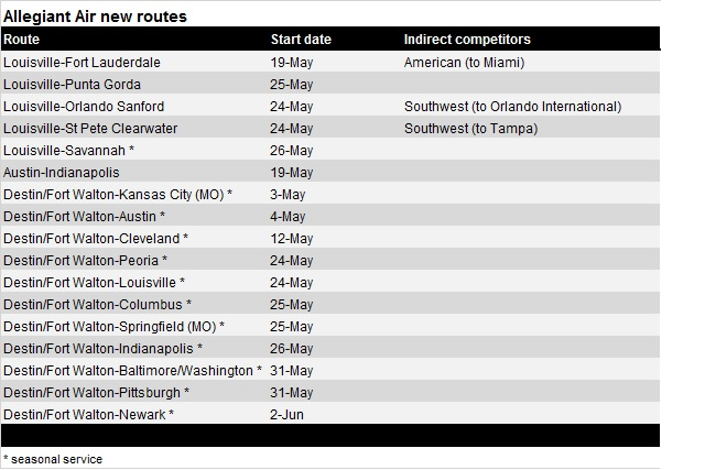 Allegiant Air Jan 2017 new routes resized