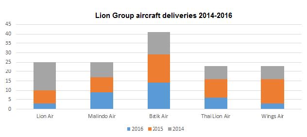 lion deliveries