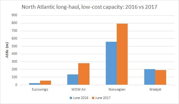 Norwegian Long-haul growth 16 v 17