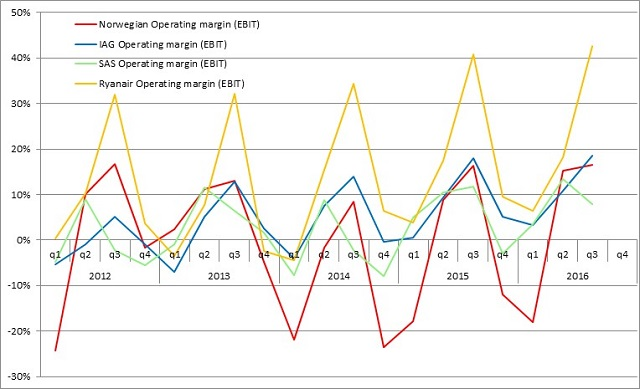 Quarterly profits Norwegian and rivals 2012-16