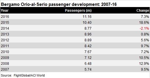 Bergamo airport traffic growth 2007-16