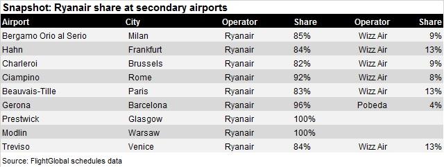 Ryanair at secondary airports V2