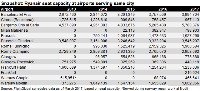 Ryanair growth at cities with multiple airports