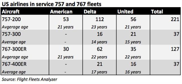 US 757 767 fleets