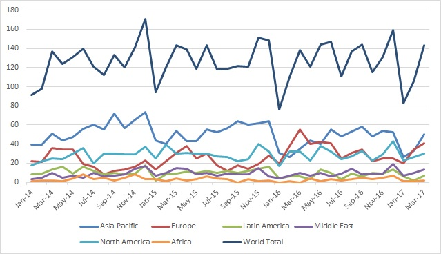 Deliveries Index through March