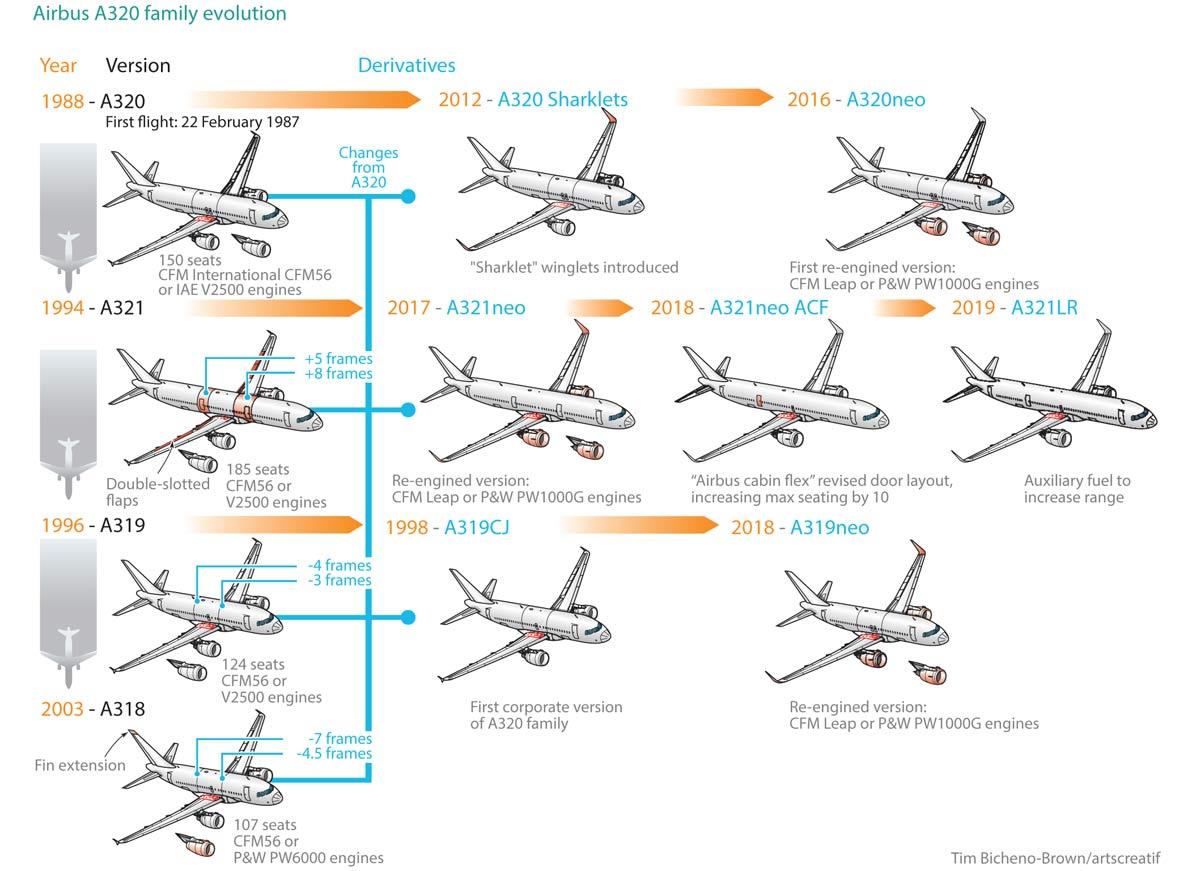 A320 family evolution
