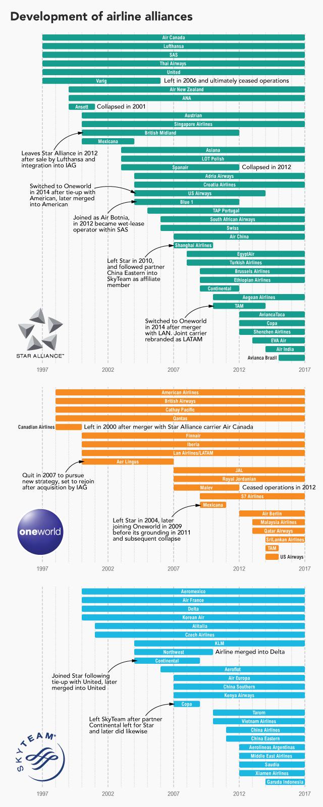 Alliance timeline 20 years V2