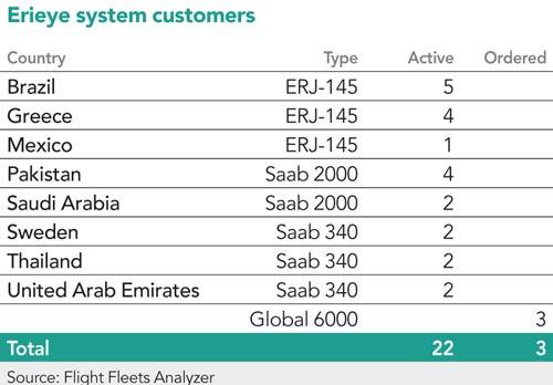 Erieye system customers