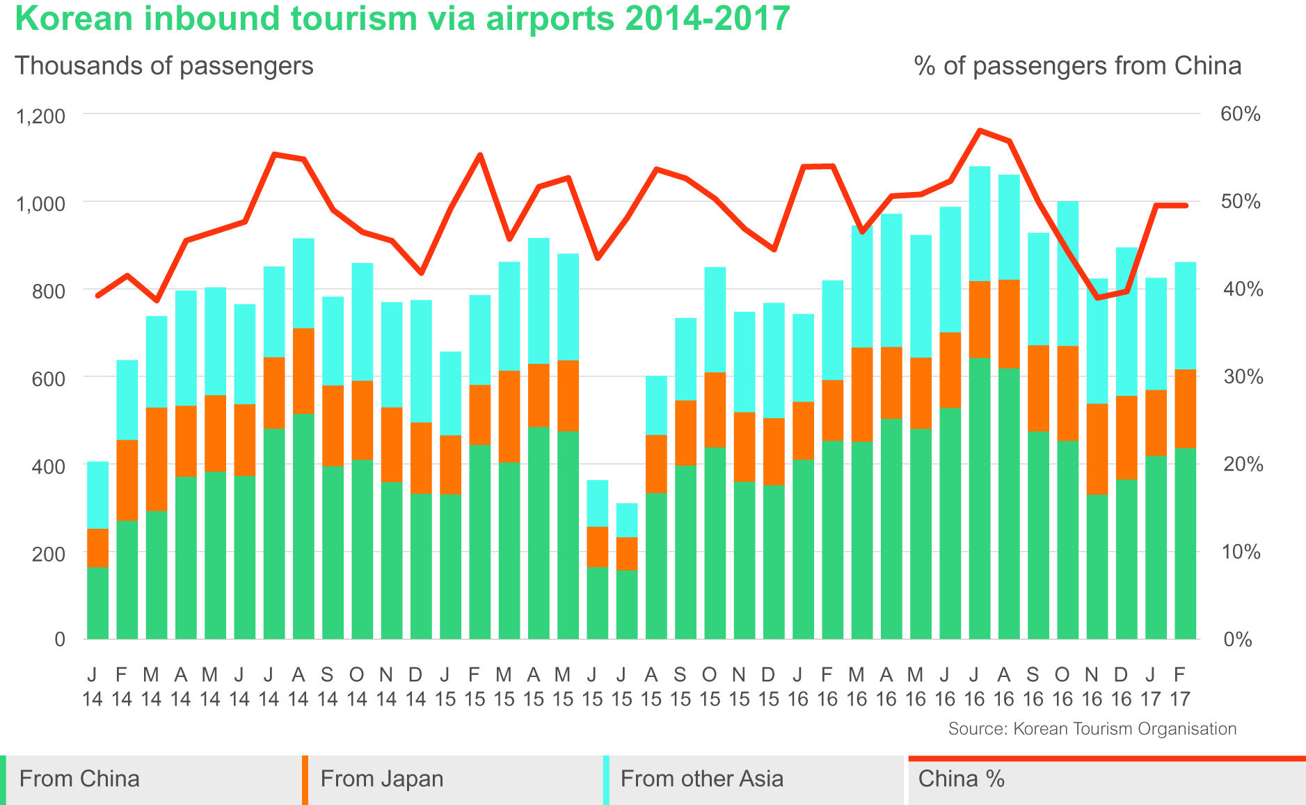 Korean inbound tourism via airports 2014-2017