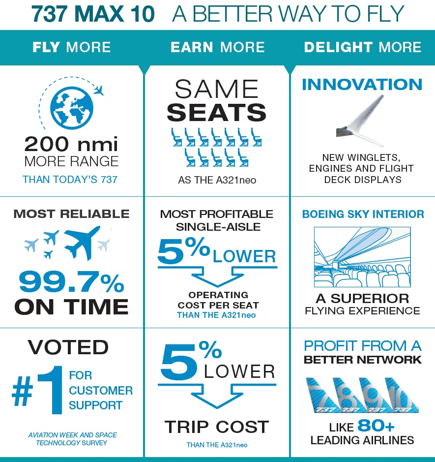737 Max 10 infographic