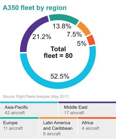 A350 fleet by region