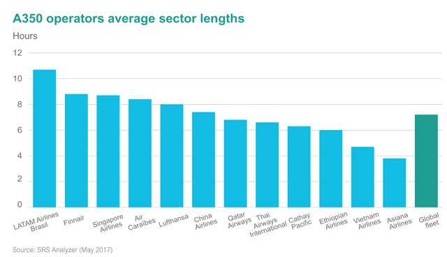 A350 operators average sector lengths