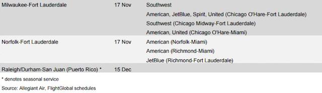 Allegiant Air new routes part 3
