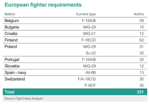 European fighter requirements